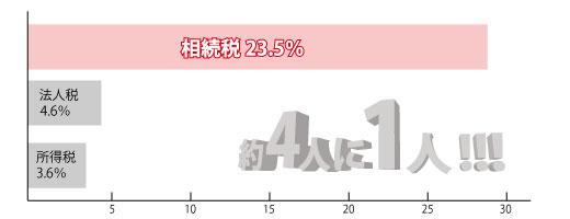 税務調査の入る割合 (平成23年分・24年分 国税庁資料より)